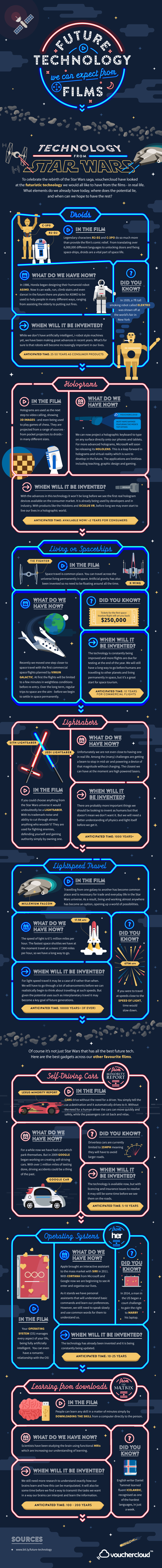 Future Technology Infographic