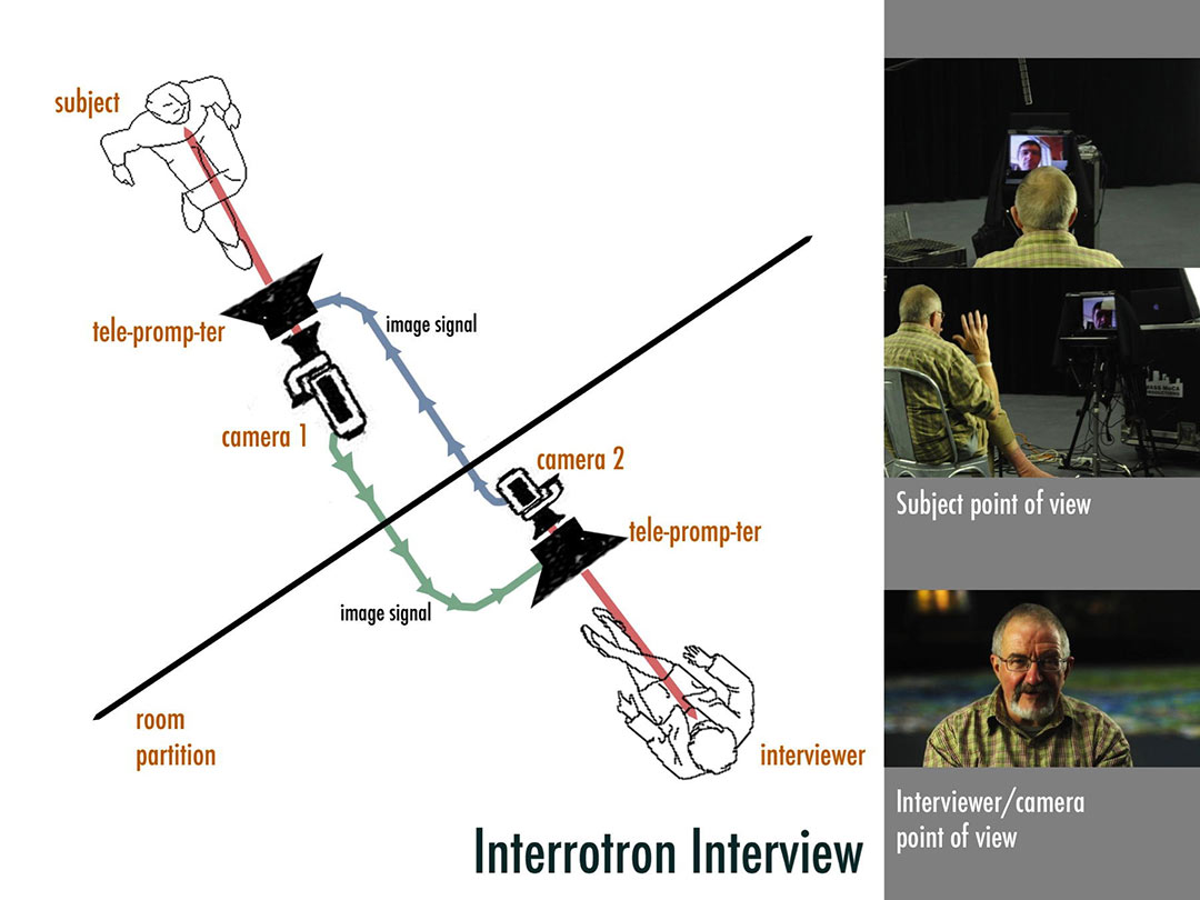 Diagram showing a two unit Interrotron Set Up as per Errol Morris vision